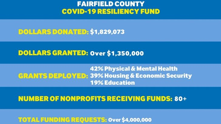 Over $1.359 Million in Fairfield County COVID-19 Resiliency Grants Distributed  by Fairfield County's Community Foundation